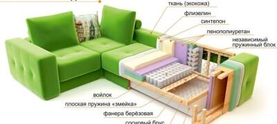 Особенности и виды пружин для дивана