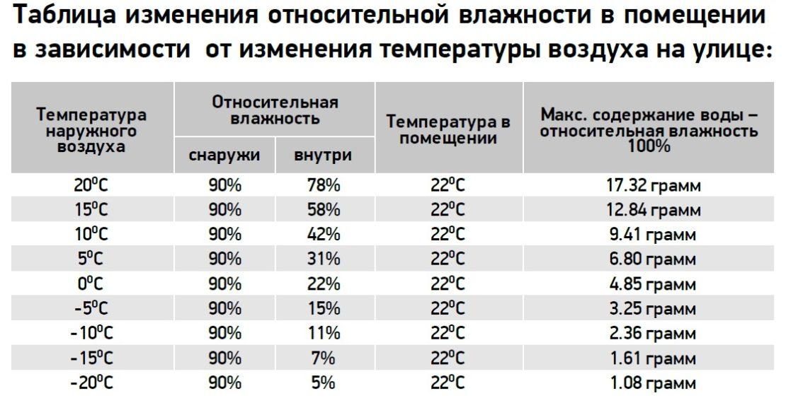 таблица норм влажности
