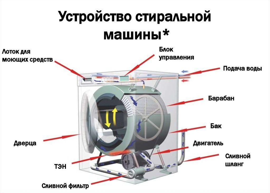 устройство стиральной машины фото