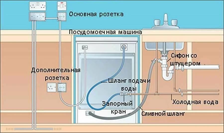 подсоединение посудомоечной машины схема