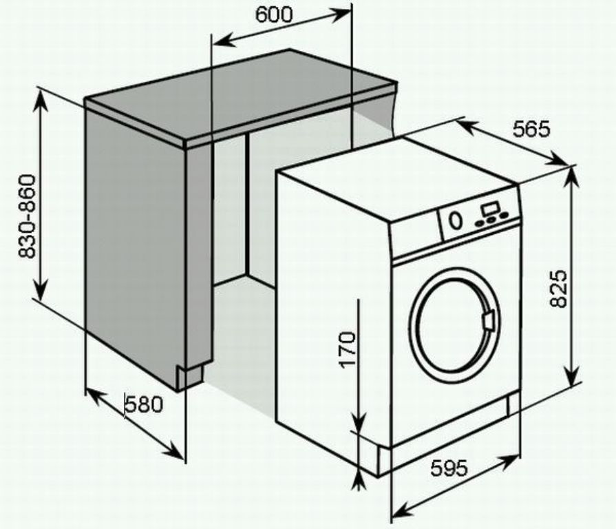 размеры и габариты стиральных машин под столешницу