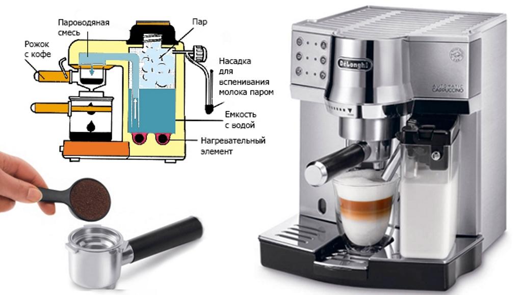 рожковая кофемашина как работает