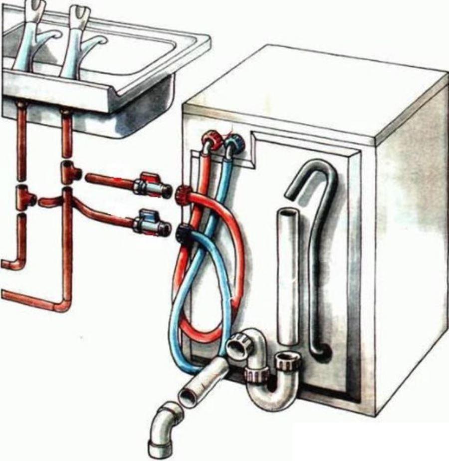 установка посудомоечной машины водопровод