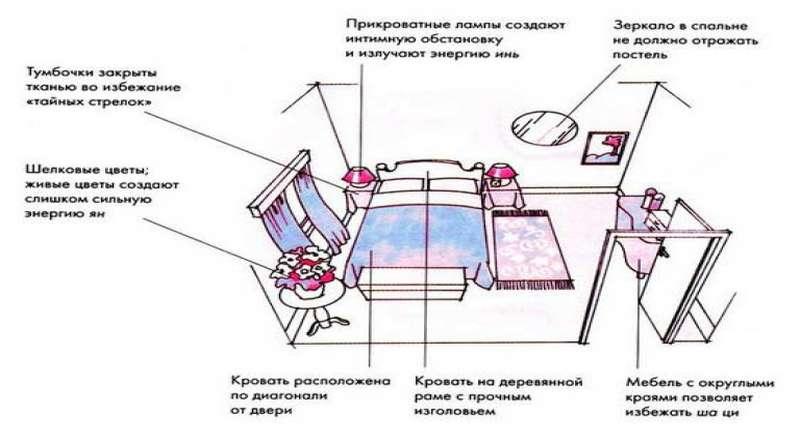 мебель по фен шуй в спальне