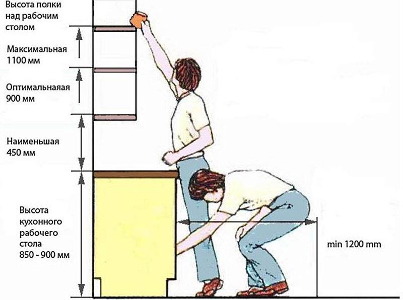 высота крепления шкафов