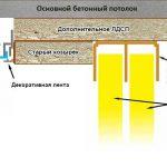 натяжной потолок и шкаф с козырьком