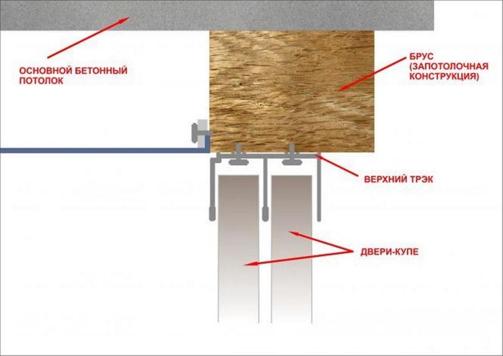 монтаж натяжного потолка после шкафа купе