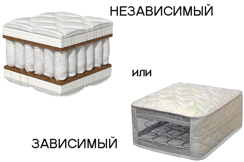 Пружинные матрасы с независимыми и зависимыми пружинами