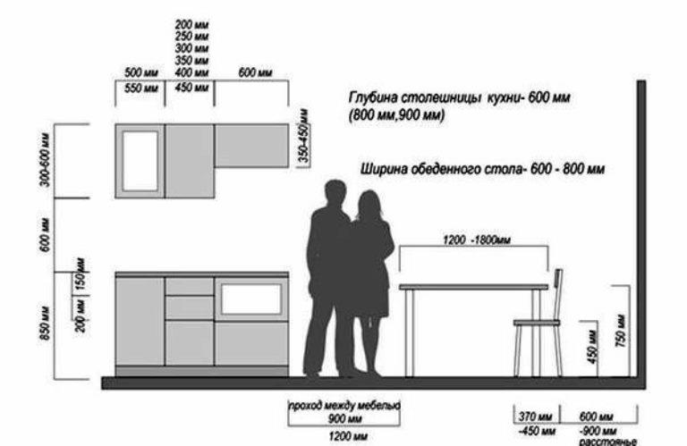 выбор расстояния между шкафами на кухне