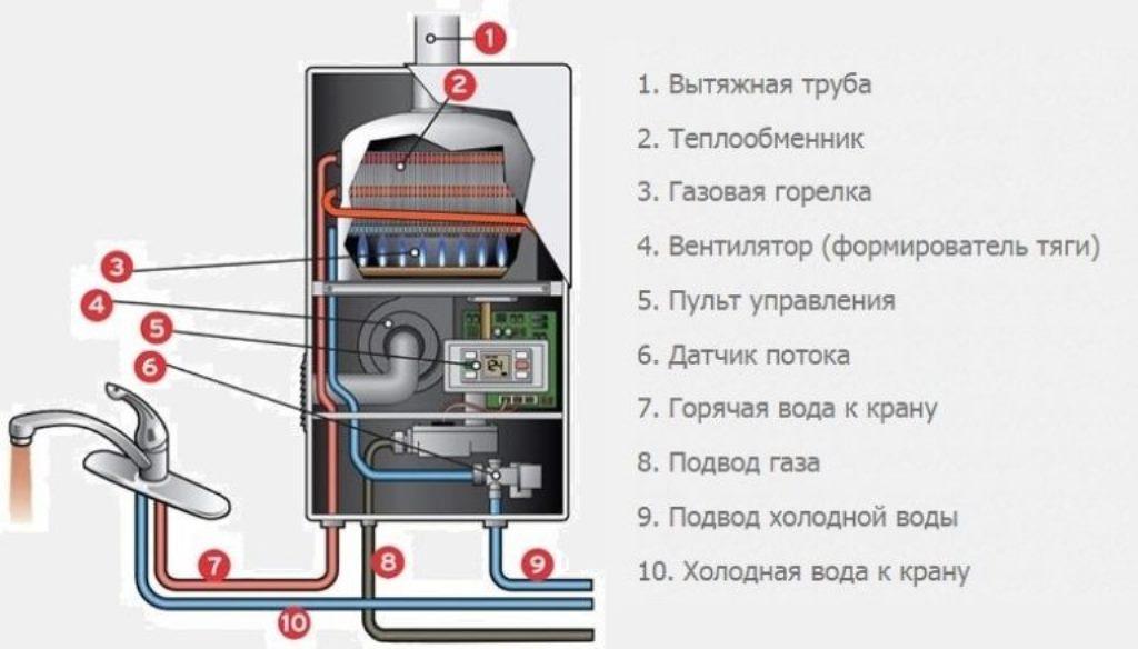 газовая колонка схема