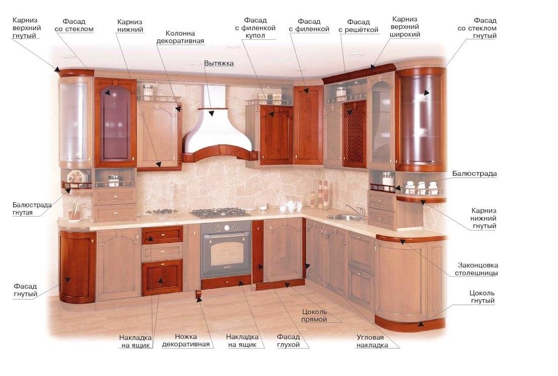 расположение кухонного гарнитура схема
