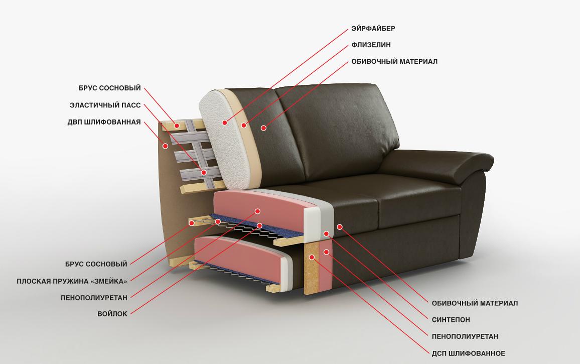 устройство дивана внутри