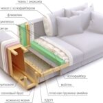 наполнение дивана