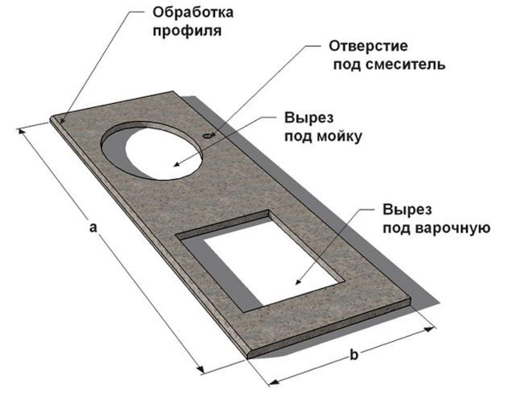 схема столешницы из бетона