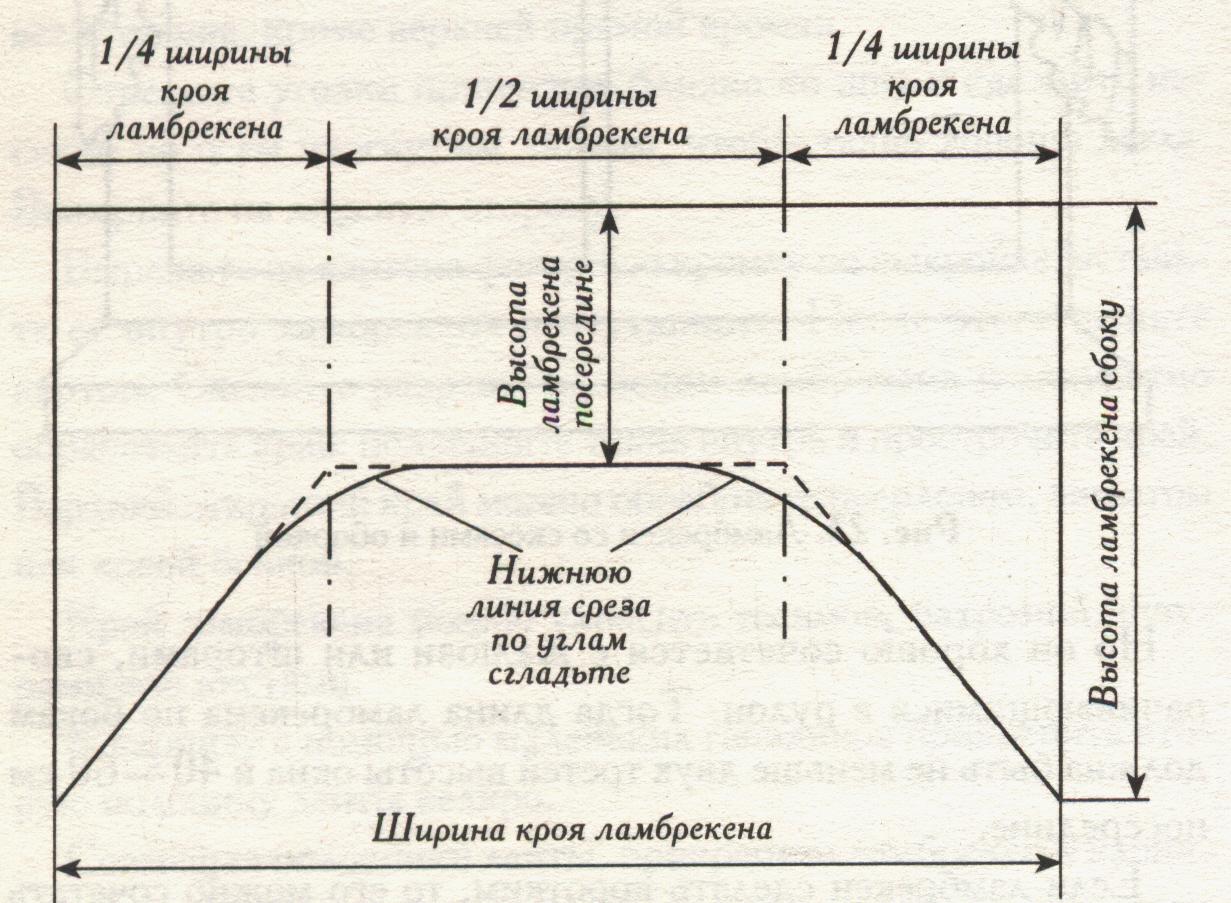 шторы арка для кухни фото и выкройка его сиськам, навального